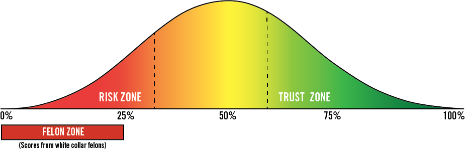 index-scores-curve